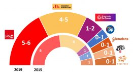 El PSC guanyaria les eleccions municipals frec a frec amb ERC